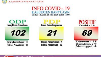 Kasus Positif Covid-19 Kabupaten Banyuasin Bertambah 3 Orang, Total 69 orang Terkonfirmasi Positif
