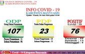 Kabar Baik, 3 Terkonfirmasi Positif Covid-19 Dinyatakan Sembuh