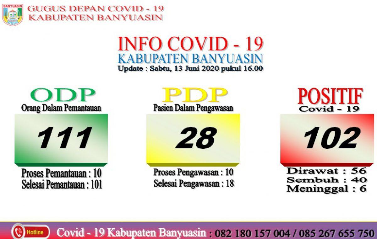 Terkonfirmasi Positif Covid-19 di Kabupaten Banyuasin Bertambah 5, Total Ada 102 Kasus