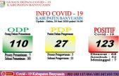 Bertambah 5, Kasus Positif COVID-19 di Banyuasin Jadi 123 Orang