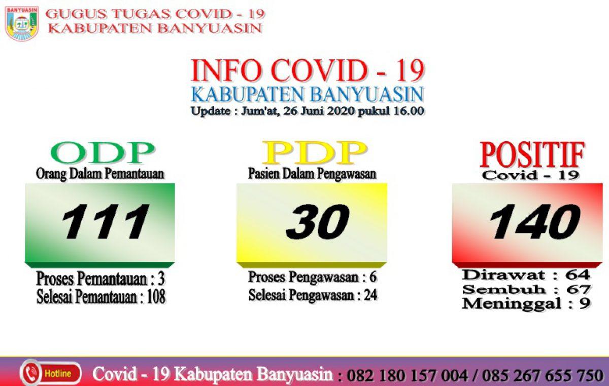 Per 26 Juni, Terkonfirmasi Sembuh Covid-19 di Kabupaten Banyuasin Bertambah 4 dan Kasus Baru Positif 2 orang