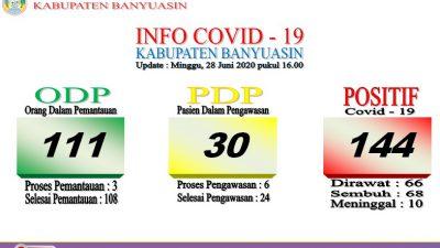Update 28 Juni: Positif Covid-19 Kabupaten Banyuasin Bertambah 4 Orang, 1 orang diantaranya meninggal