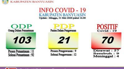 Kasus Baru Positif Covid-19 Kabupaten Banyuasin Bertambah 1