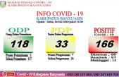 Update 04 Juli di Kabupaten Banyuasin: 10 Dinyatakan Sembuh COVID-19 dan 3 orang Terkonfirmasi Positif